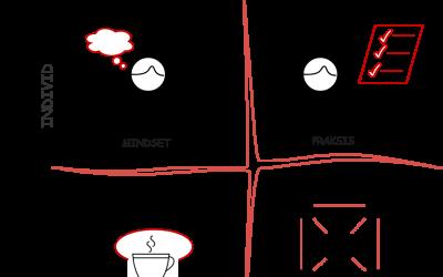 Innovasjonskvadranten: En ramme for læring og utvikling